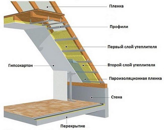 Схема утепления мансардной ломаной крыши