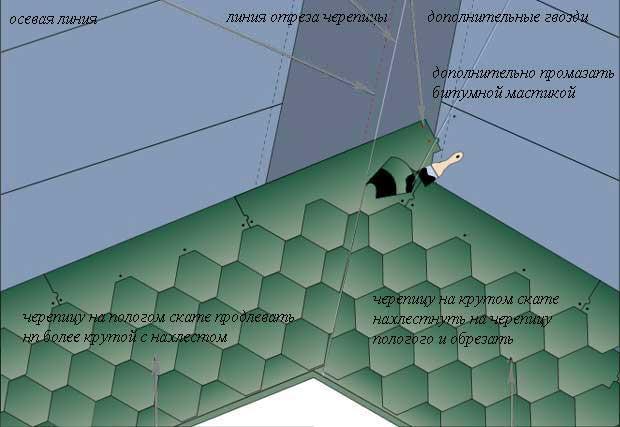 Схема закрытой ендовы на стыке скатов с разным уклоном