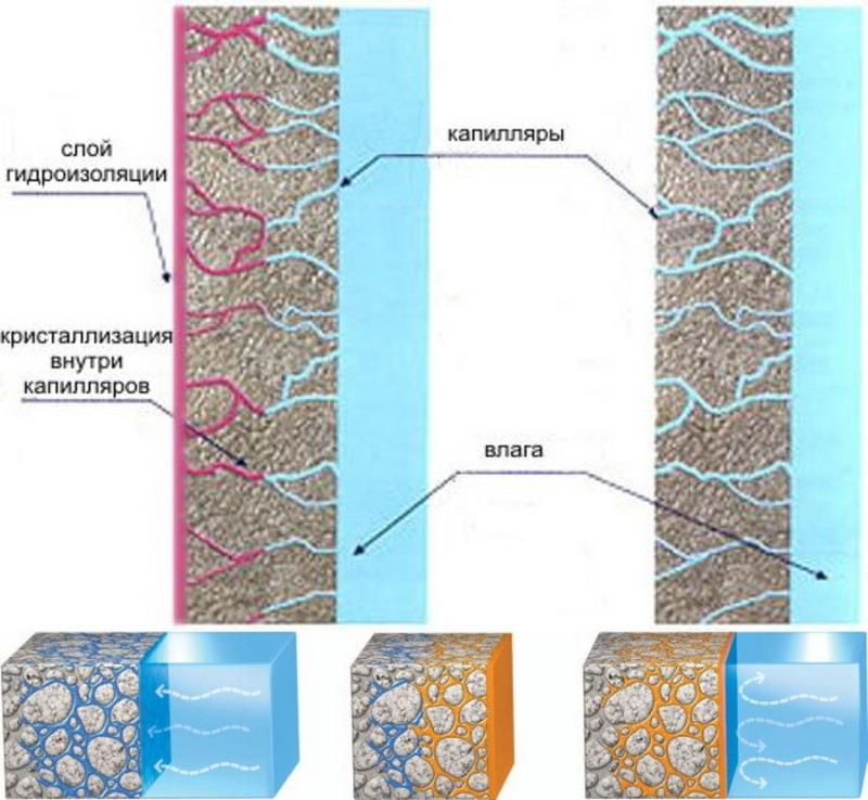 капиллярная гидроизоляция
