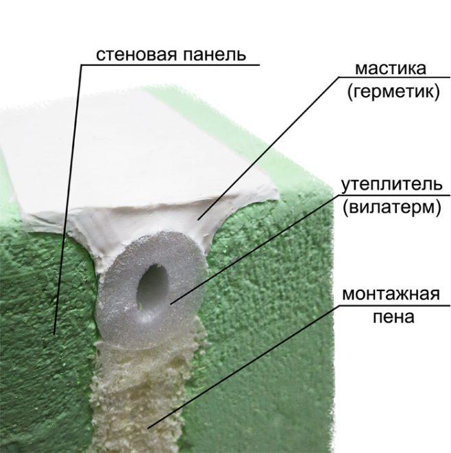 Гидроизоляция стыков бетонной кровли