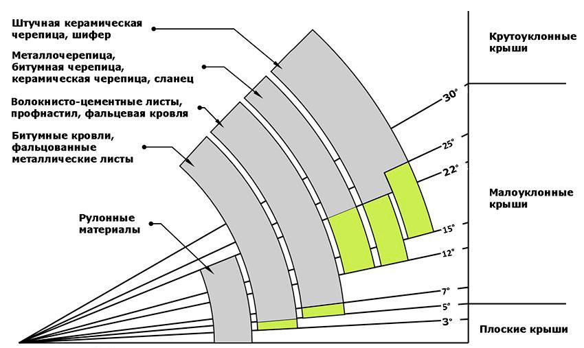 минимальный уклон крыши для металлочерепицы