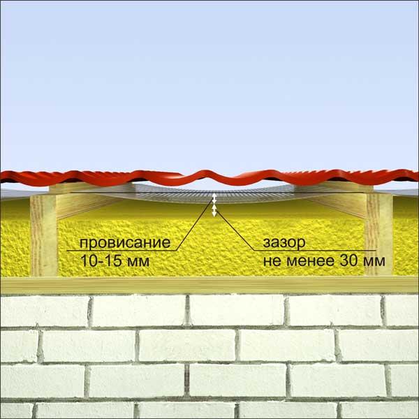 Вентиляционный зазор между утеплителем и гидроизоляцией