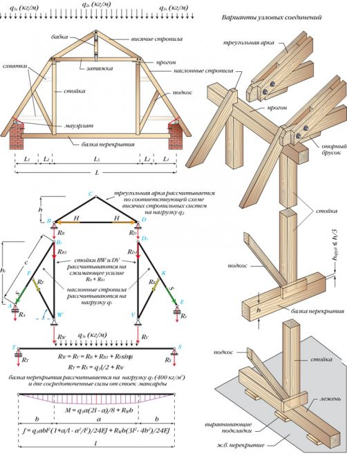 Схема расчёта стропильной системы