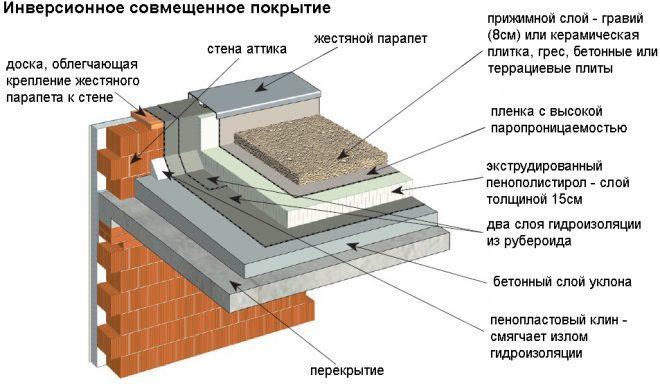 Вариант устройства инверсионной крыши