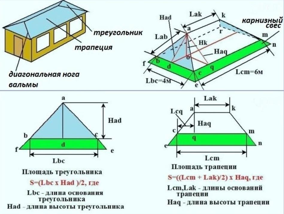 4 скатная крыша расчёт