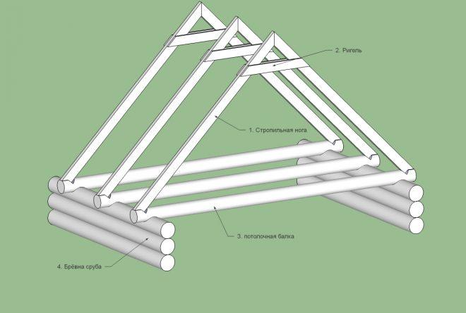 Схема стропил с ригелем