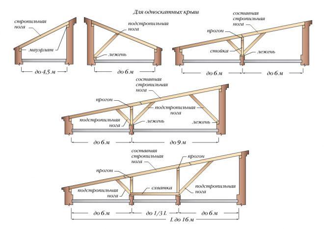 Стропильная система односкатных крыш