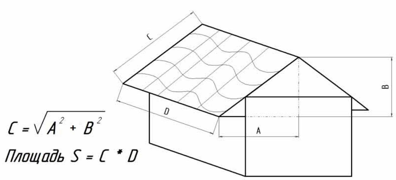 как рассчитать площадь крыши двускатной