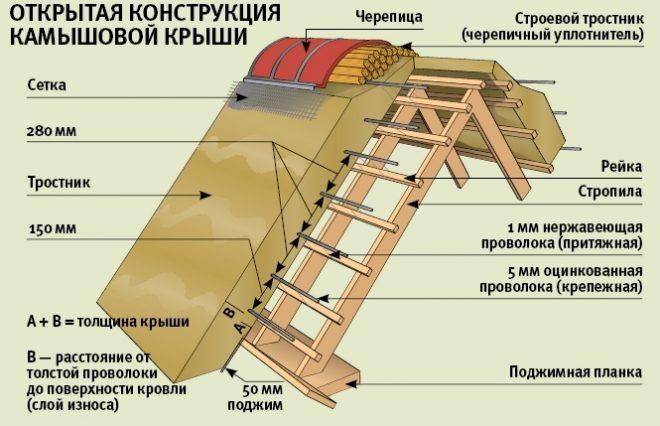 Открытая конструкция крыши из камыша