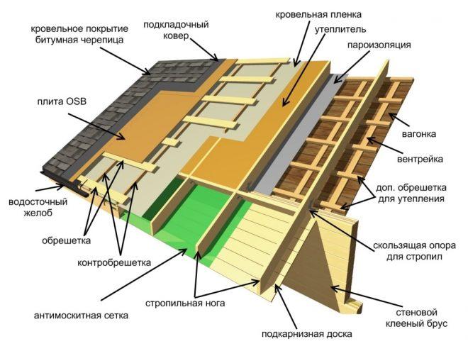 Конструкция крыши из гибкой черепицы