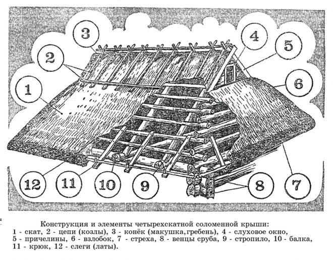Древнее устройство крыши