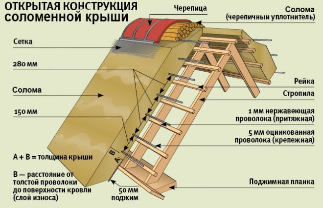 Открытая конструкция крыши