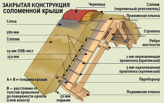 Закрытая конструкция крыши