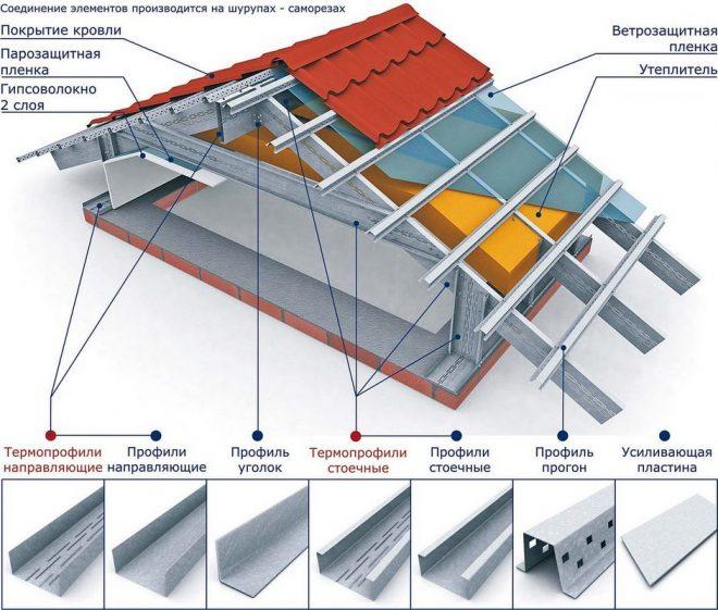 Металлическая стропильная система