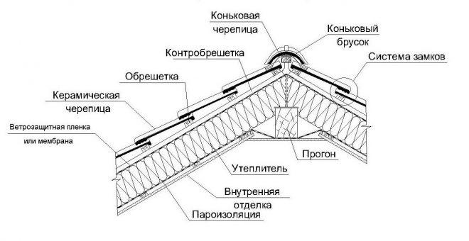 Покрытие из керамической черепицы