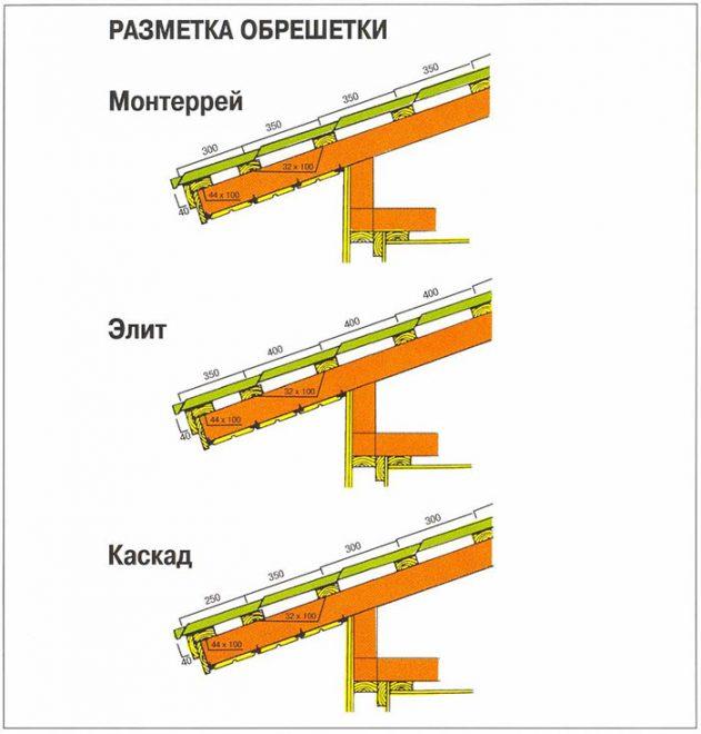 Пример разметки обрешётки под металлочерепицу