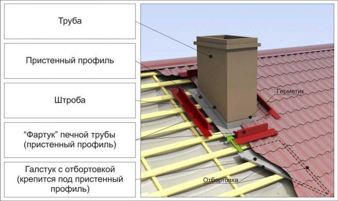 Отделка трубы на крыше из металлочерепицы