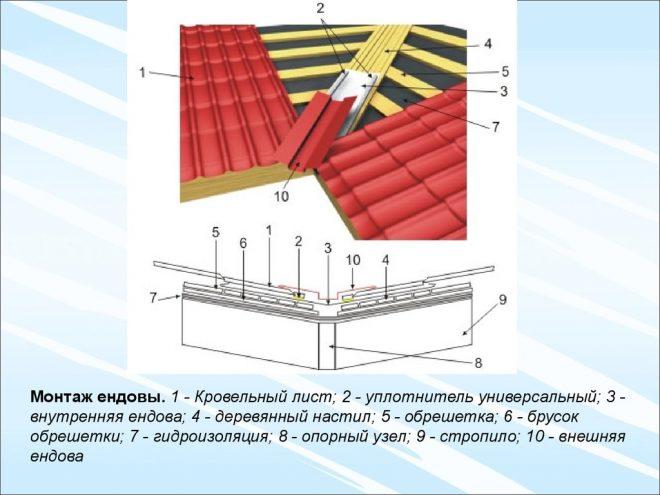 Схема установки ендовы