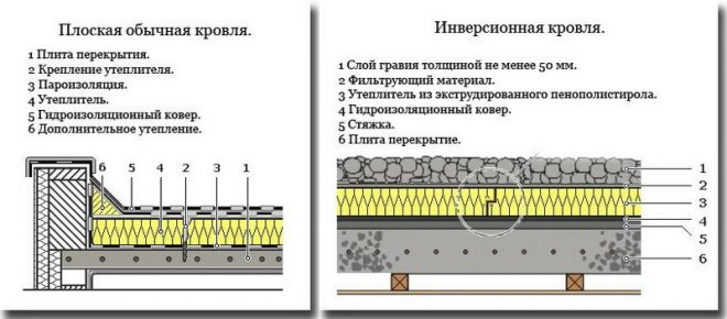 Пирог обычной и инверсионной плоской крыши