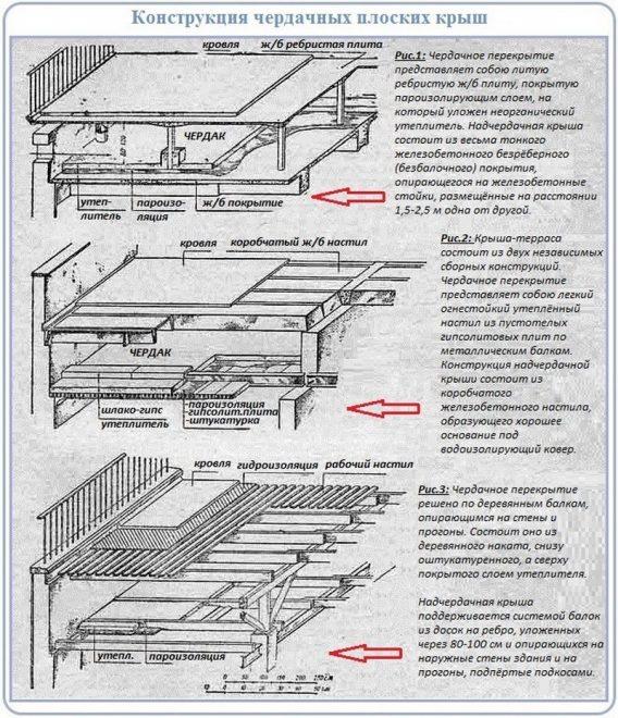 Виды чердачных плоских крыш
