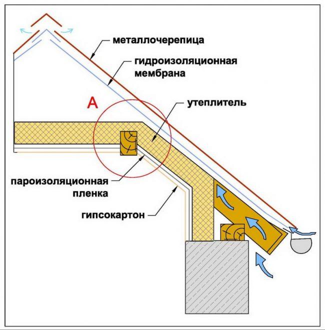 Схема укладки слоёв пирога ломаной крыши