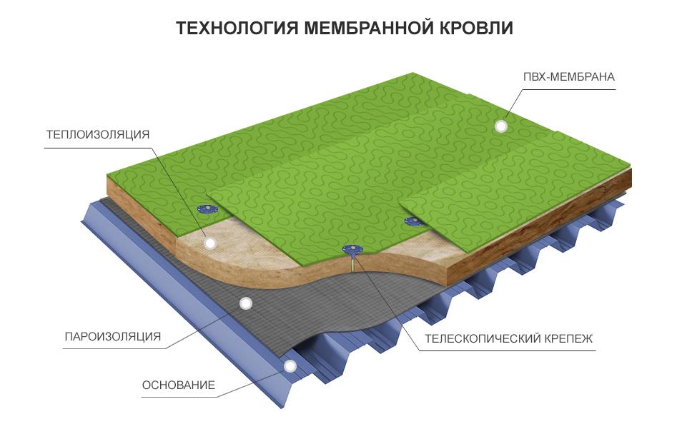 мембрана в строительстве