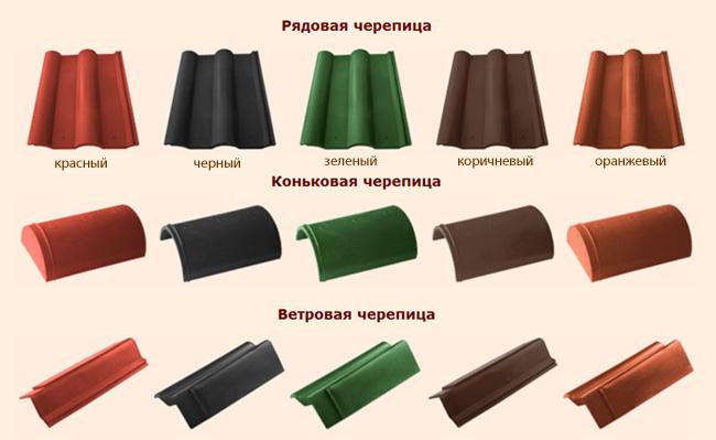 Виды полимерпесчаной черепицы и доборных элементов