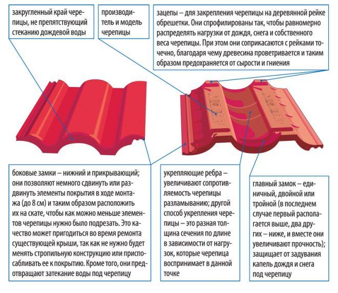 Элементы полимерпесчаной черепицы
