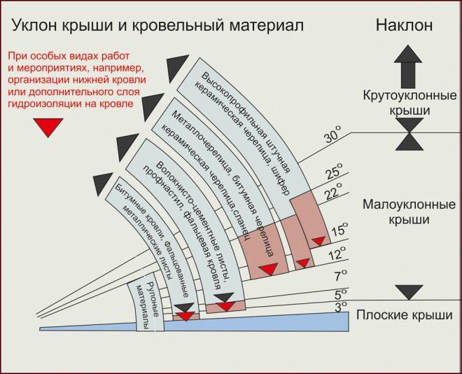 Схема зависимости уклона крыши от кровельного материала