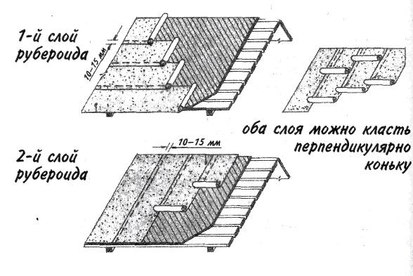 Направление укладки рулонов