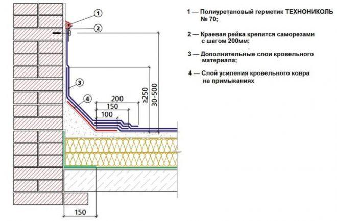 Схема устройства примыкания рулоной кровли к вертикальной стене