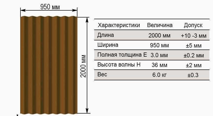стандартный размер ондулина