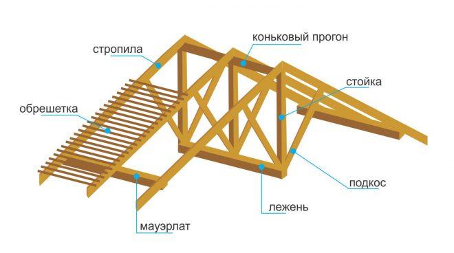 Схема стропильной конструкции