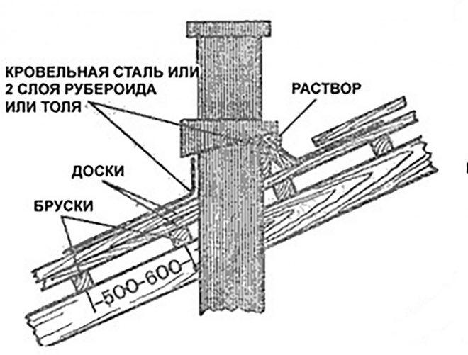 Оформление трубы