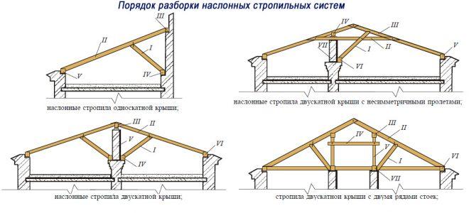 Схема демонтажа наслонных стропил