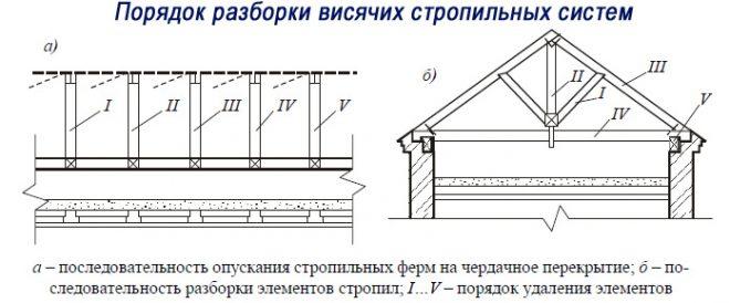 Схема разборки висячих стропил