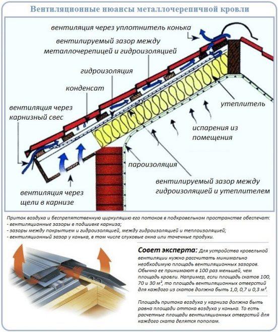 Схема кровельного пирога для металлочерепицы