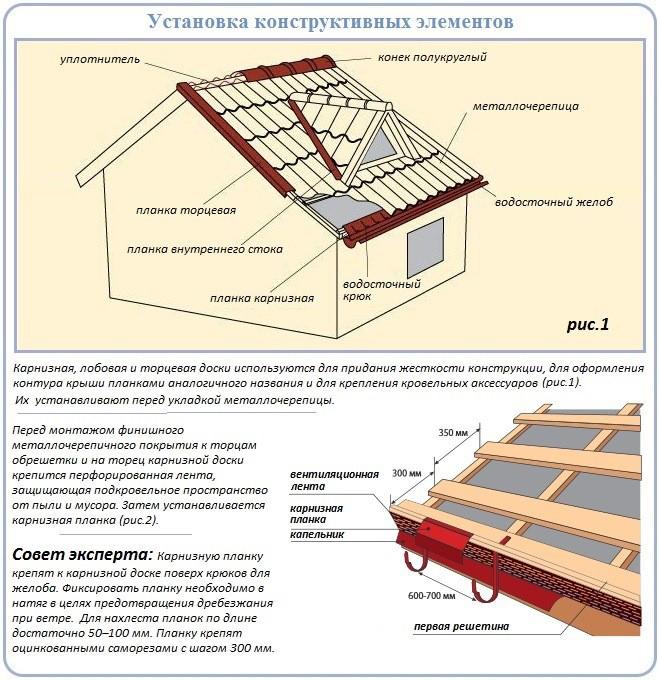 покрыть крышу металлочерепицей своими руками пошаговая инструкция