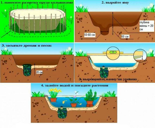 Создание пруда из старой ванны