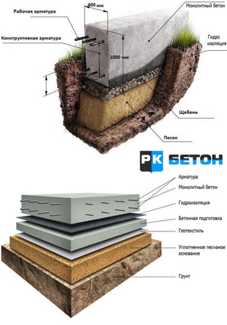 заказать бетон для фундамента с доставкой миксером в москве
