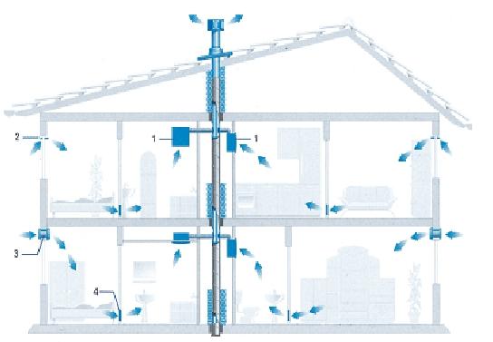 Схемы вентиляции для двухэтажного частного дома
